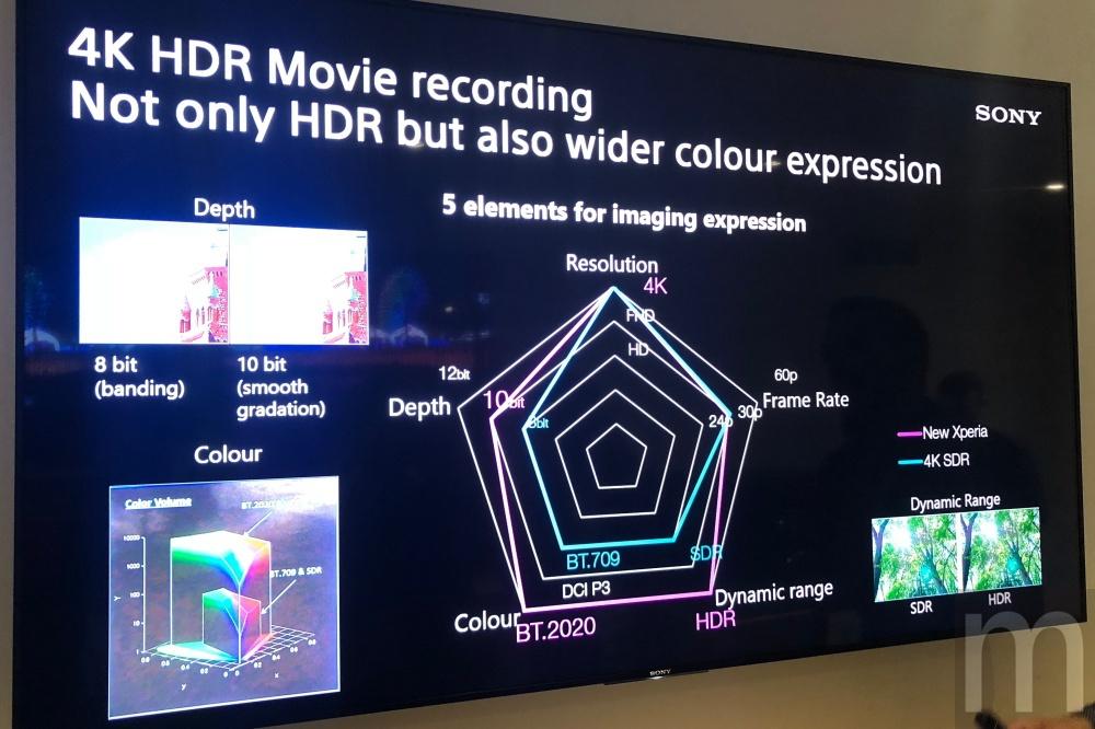 Sony 07 Sony的雙鏡頭模組是以超越人眼為目標,新機在沉浸體驗上強化「觸覺」效果