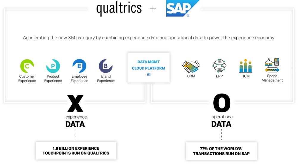 desktop infographic SAP以80美元現金收購Qualtrics 強化用戶行為分析提昇合作夥伴市場布局