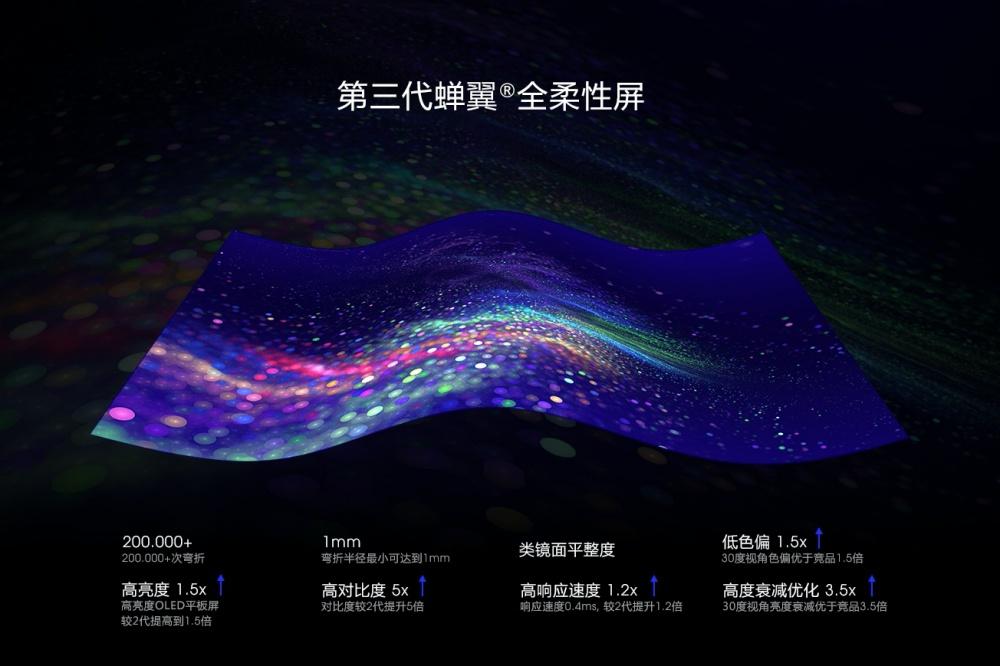1 2 柔宇揭曉第三代軟性螢幕,標榜凹折無痕、凹折半徑更小