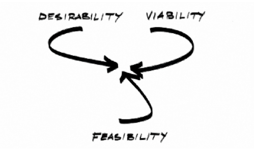 What is Design Thinking and why is it better?