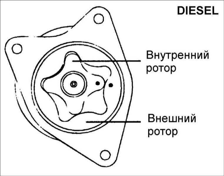 Масляный насос дизельных двигателей Hyundai Elantra 2000-2004