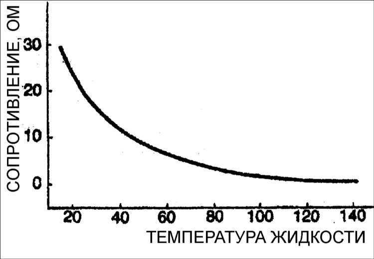 Датчик температуры трансмиссионной жидкости ATF Kia Clarus