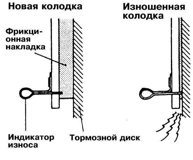 Оценка состояния тормозных колодок Mitsubishi Galant 1990-2001