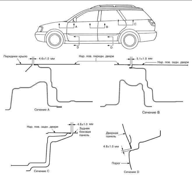 Спецификации Subaru Legacy Outback 1999-2003