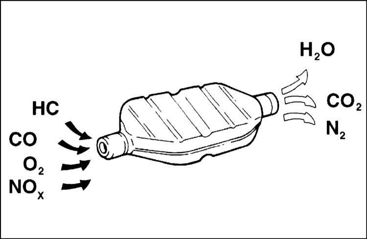 Работа каталитического преобразователя Audi A3 1996+