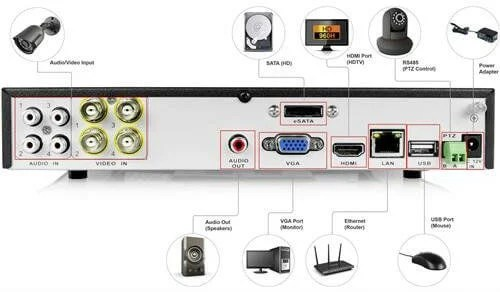 home security system dvr controls