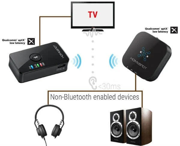 best bluetooth adapter for tv to connect headphones speakers rh mashtips com Bluetooth Car Adapter Bluetooth Car Adapter