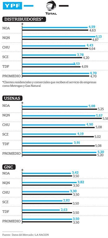 Tarifa de Gas - +info24 | +industrias