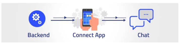 chat sdk, chat api, messaging sdk, messaging api, qiscus, webrtc, in app chat