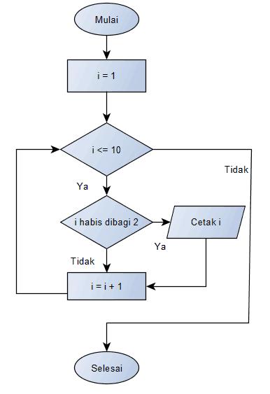 Kumpulan struktur flowchart