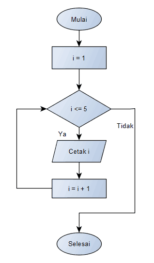 Struktur dasar Algoritma cetak angka