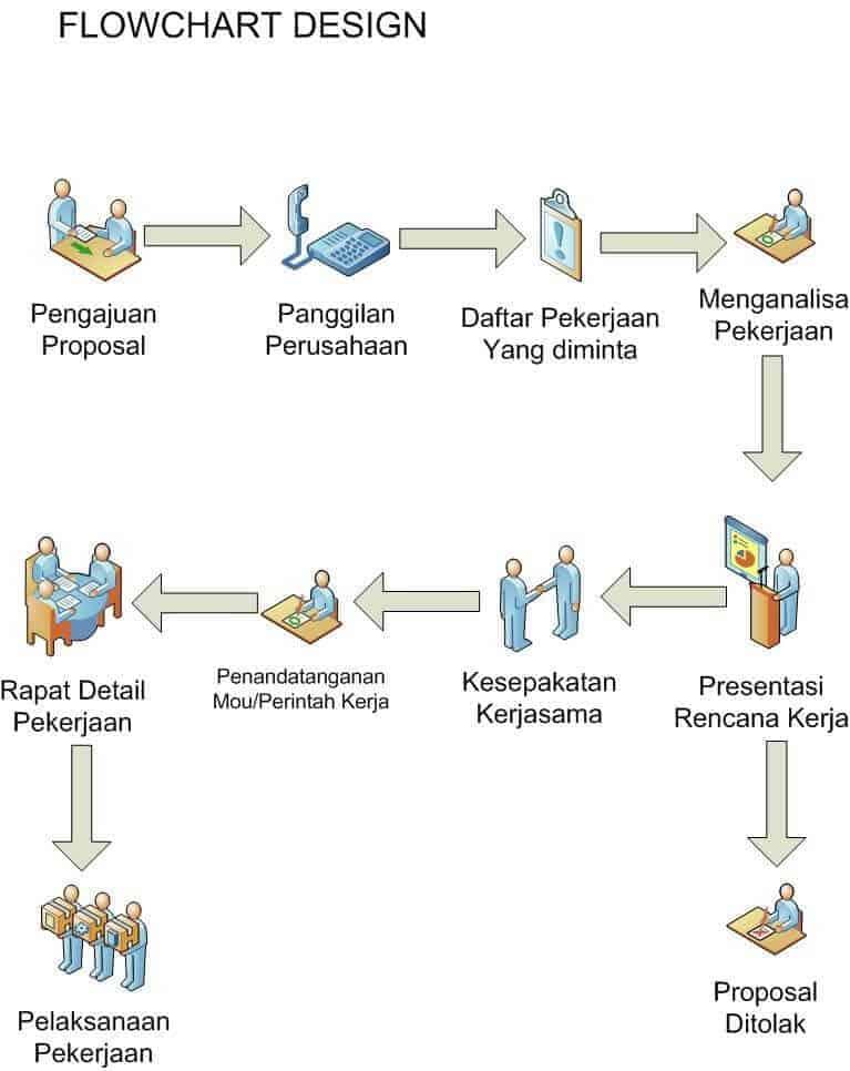 Diagram Flowchart, Jenis dari Flowchart, Definisi Flowchart