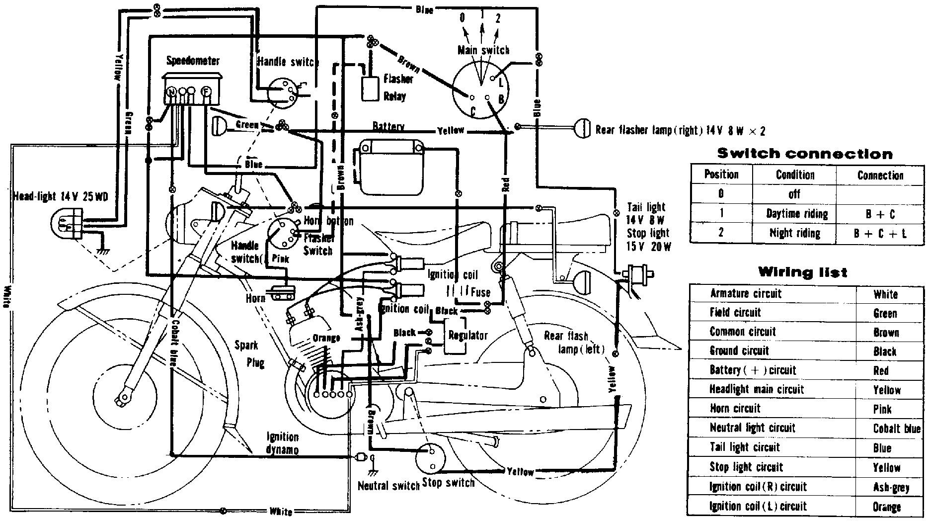 attractive gn250 wiring diagram mold diagram wiring ideas ompib info suzuki gs500e 1978 suzuki gn250 [ 1868 x 1050 Pixel ]