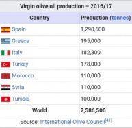 Maslinescu - Grecia, Spania sau Italia? Cine produce cel mai bun ulei?