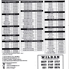 Ukuran Wiper Grand New Avanza 2015 All Innova Venturer 2018 January 2014 Wildan Auto2000 Blog