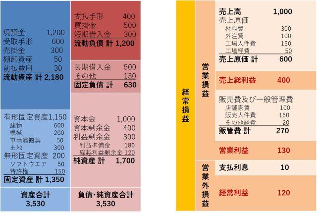 貸借対照表と損益計算書(640×430)