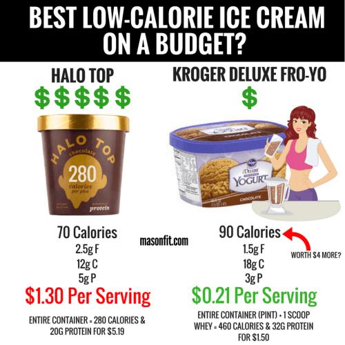is halo top healthier than generic frozen yogurt?