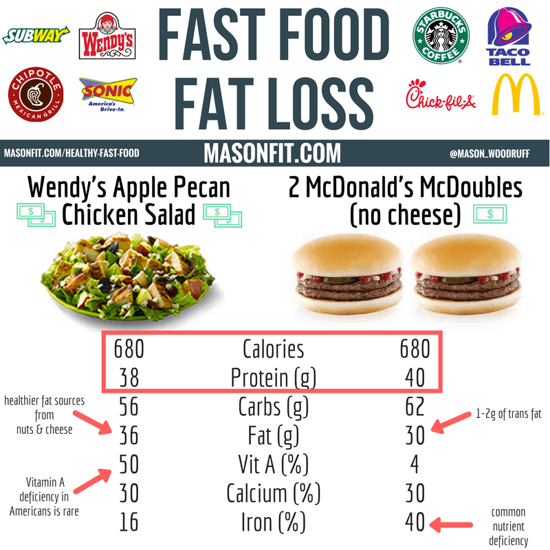 Low Calorie Fast Food Restaurants