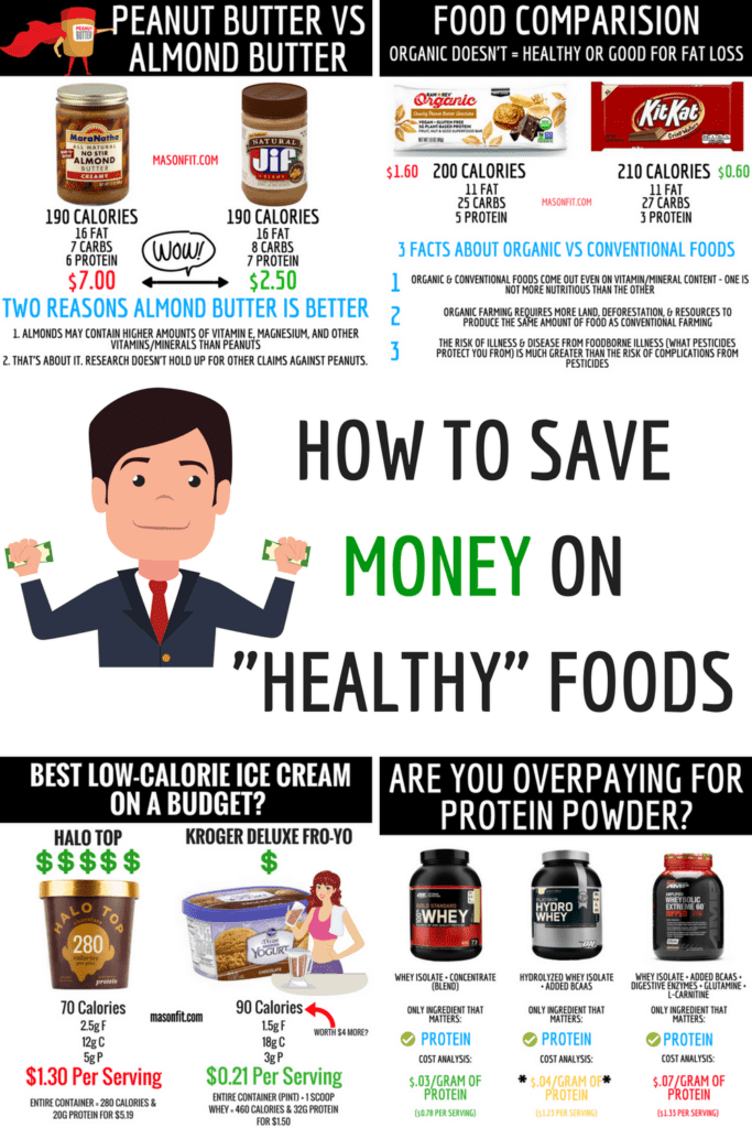 """Do you do any of these things? 1. Buy organic foods. 2. Buy almond butter instead of peanut butter. 3. Buy """"fancy"""" or """"healthy"""" ice cream. 4. Buy """"fancy"""" or super-duper protein powders with all the bells and whistles. 5. Buy the """"healthier"""" option of any food at the grocery store. If you answered yes to any of these, you'll want to read this."""