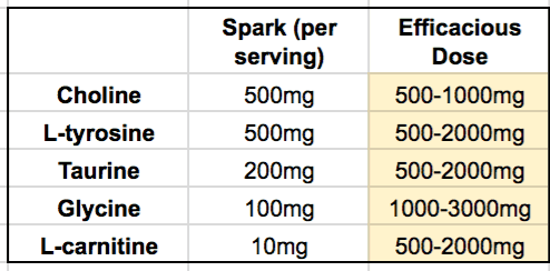 review of advocare spark ingredients