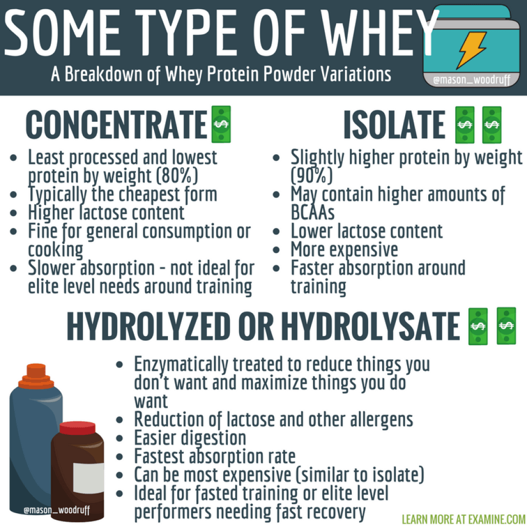 things to know about buying protein powder