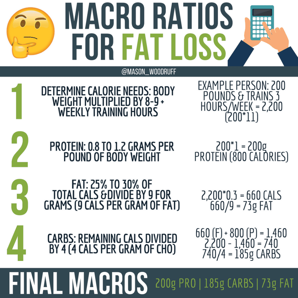 How To Calculate Calorie Needs And Macronutrient Ratios