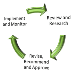 Curriculum Renewal Cycle