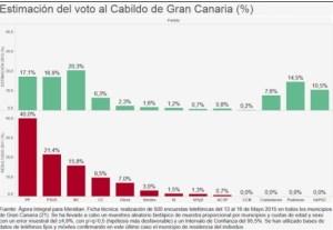 Elecciones 24M al Cabildo de Gran Canaria