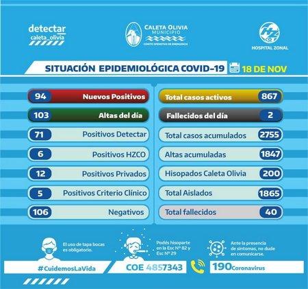 covco2
