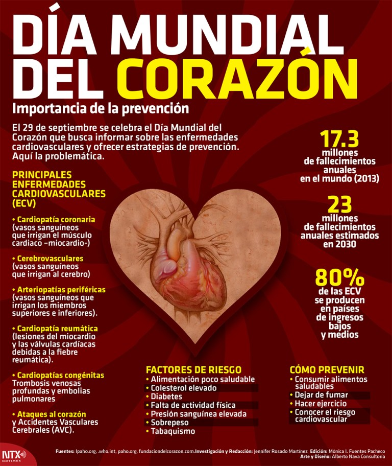 Info Dia Internacional Corazon