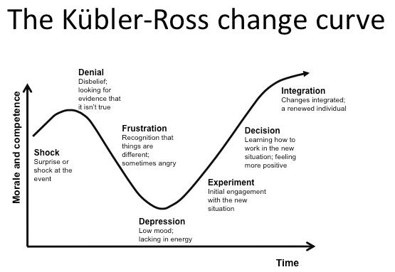 Curva del cambio Kubler Ross