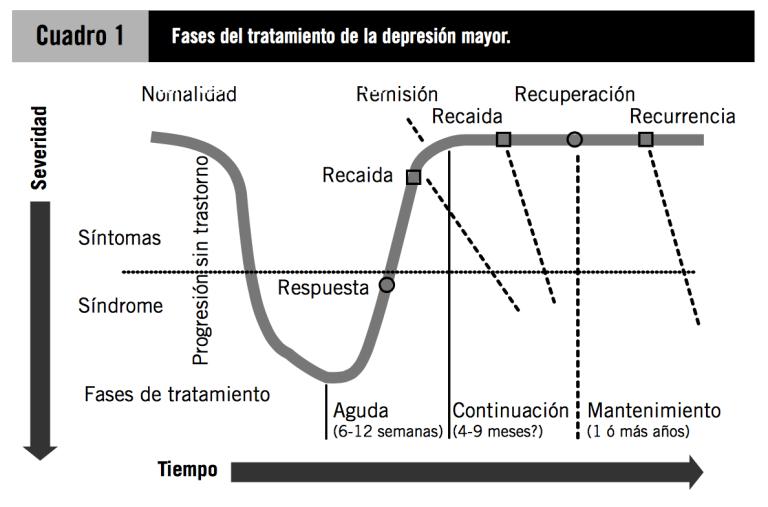 Fases depresion tratamiento