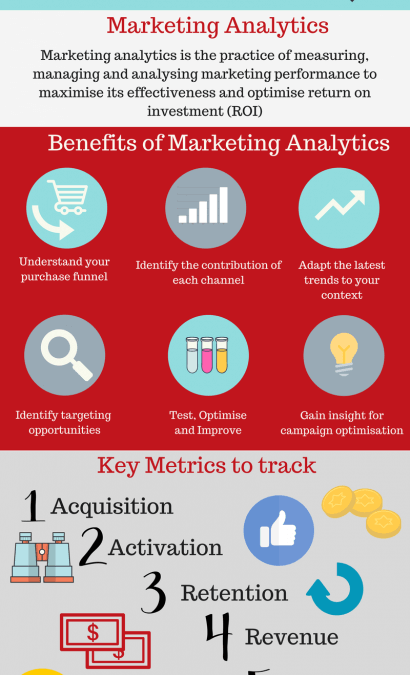 WHY IS MARKETING PERFORMANCE ANALYTICS IMPORTANT FOR YOUR DIGITAL MARKETING STRATEGY?