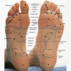 Acupressure Diagram Of Pressure Points Wiring Sony Xplod Add Ons