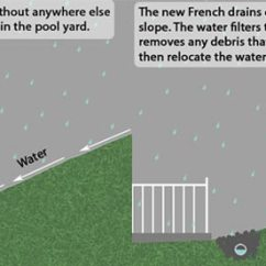 French Drain Design Diagram Dmz Network With 3 Contractor New Paltz Ny Repair Installation Explaining How Our Rectified The Hillside Runoff