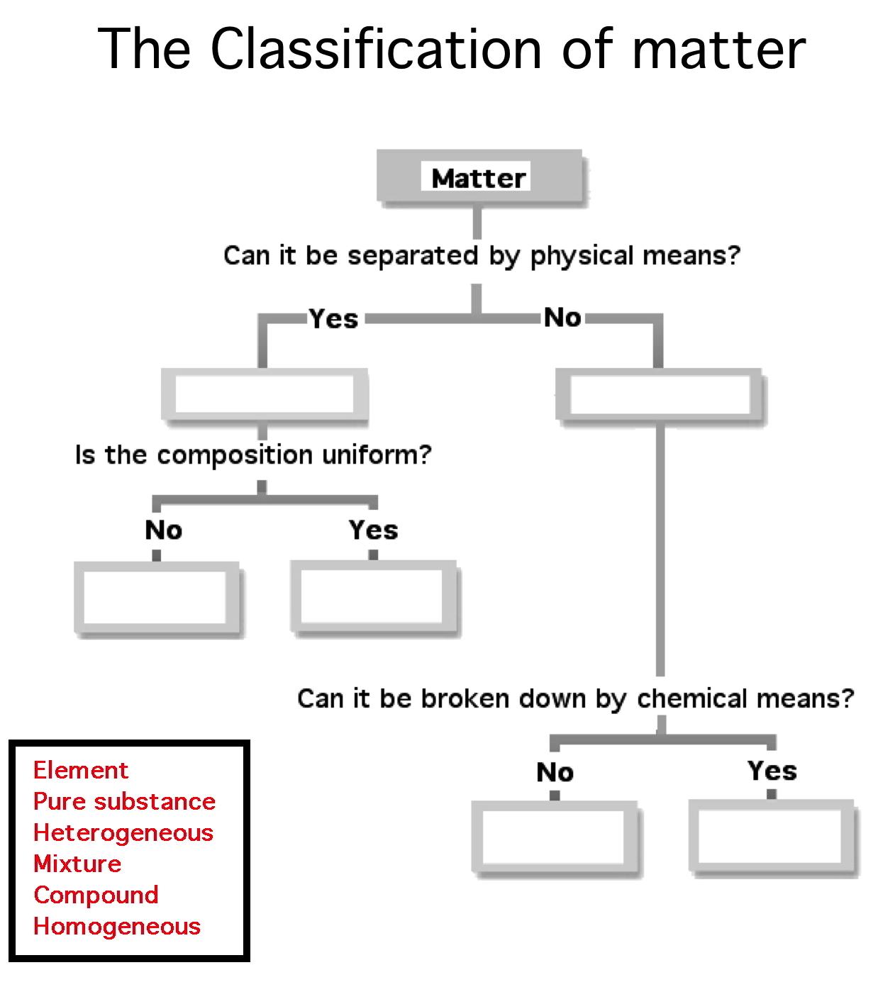 Pin Classification Of Matter