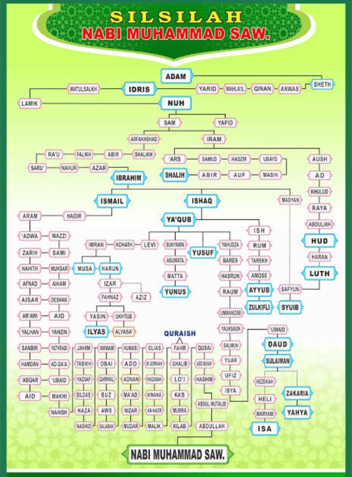 sejarah singkat dan silsilah keturunan 25 nabi dan rasul