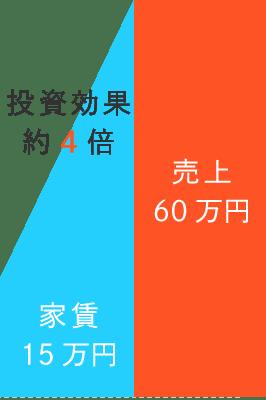 運用代行実績3|札幌民泊運用代行「Massive Sapporo Host」
