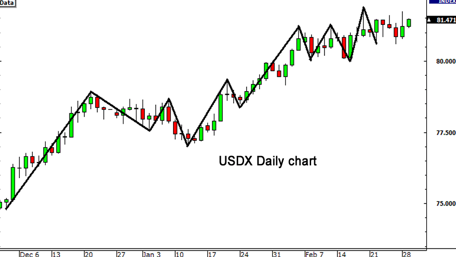 How to trade forex with the USD index