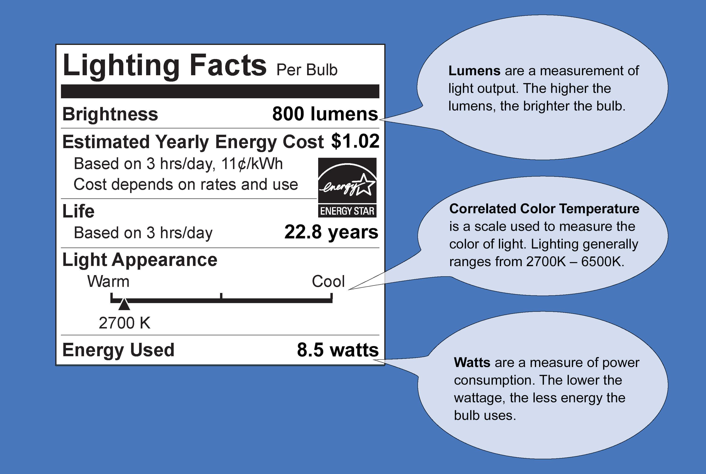 Lighting Facts Label Democraciaejustica