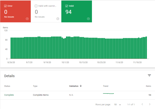 Screenshot of Google Console showing that there are no structured data errors. All valid markup is shown in green bars.