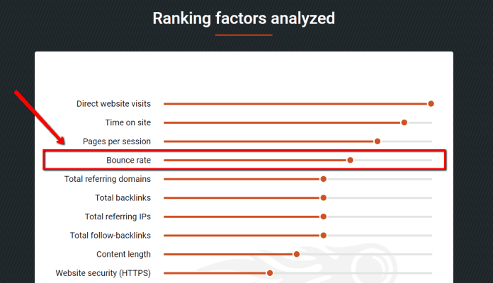Ranking factors bounce rate