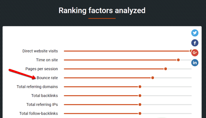 Bounce Rate SEO Ranking Factor
