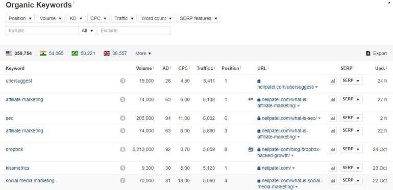 competitors top ranking keywords