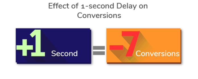 effect of 1 second delay