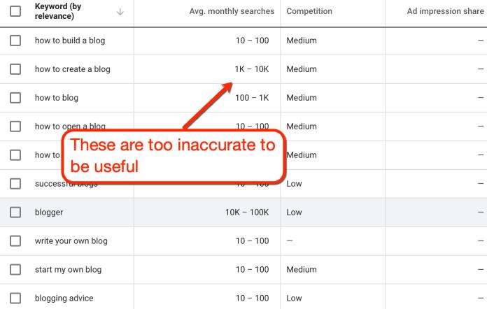 keyword planner inaccurate metrics