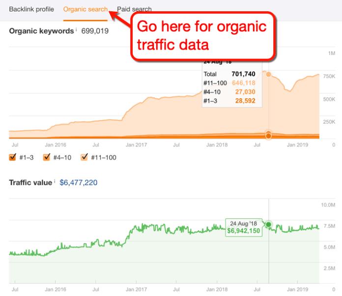 Ahrefs Organic Search Tab