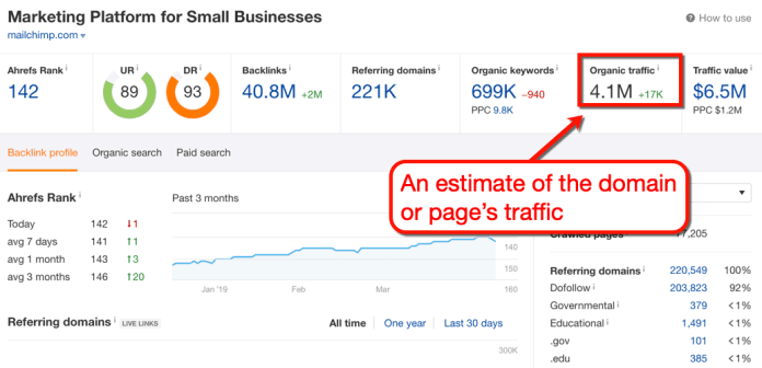 Ahrefs Traffic Overview