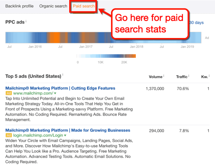 Ahrefs Paid Search Report