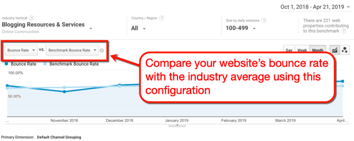 Benchmarking Your Bounce Rate with the Industry Average